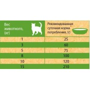 Корм TITBIT для стерилизованных кошек с мясом Цыпленка